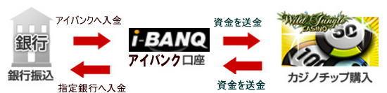 i-BANQ(アイバンク)